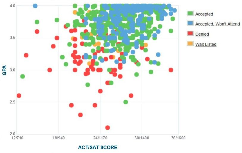 Gonzaga University Applicants' Self-Reported GPA/SAT/ACT Graph.