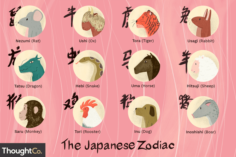The twelve signs of the Japanese zodiac: Nezumi (Rat), Ushi (Ox), Tora (Tiger), Usagi (Rabbit), Tatsu (Dragon), Hebi (Snake), Uma (Horse), Hitsuji (Sheep), Saru (Monkey), Tori (Rooster), Inu (Dog), and Inoshishi (Boar)