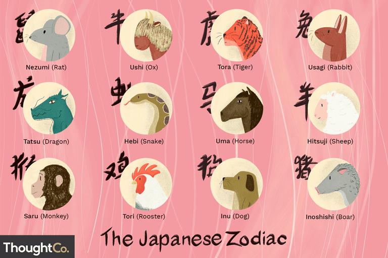 april 16 zodiac sign