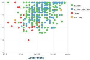 Lake Forest College GPA, SAT and ACT Data for Admission
