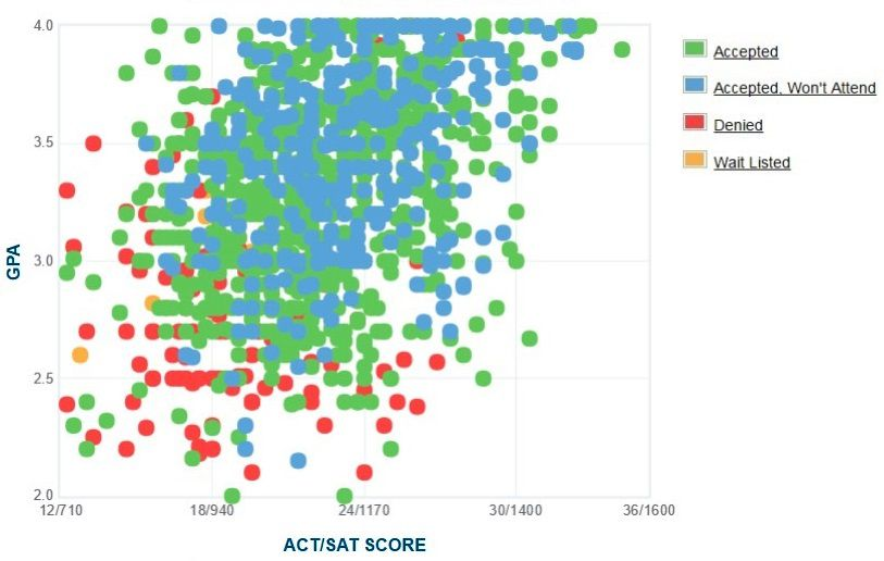 Old Dominion University Applicants' Self-Reported GPA/SAT/ACT Graph.