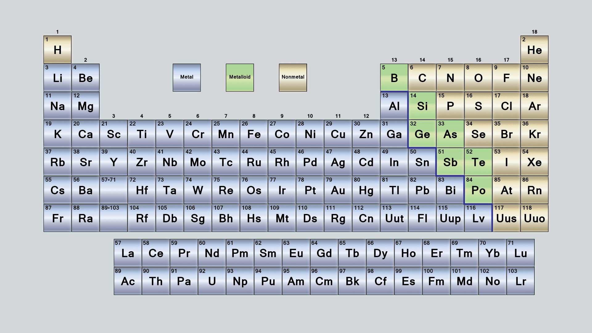 Metals, Nonmetals, and Metalloids of the Periodic Table