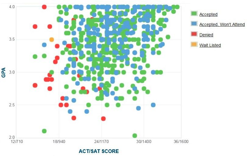 Loyola University New Orleans Applicants' Self-Reported GPA/SAT/ACT Graph.