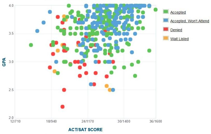 UNC Asheville Applicants' Self-Reported GPA/SAT/ACT Graph.