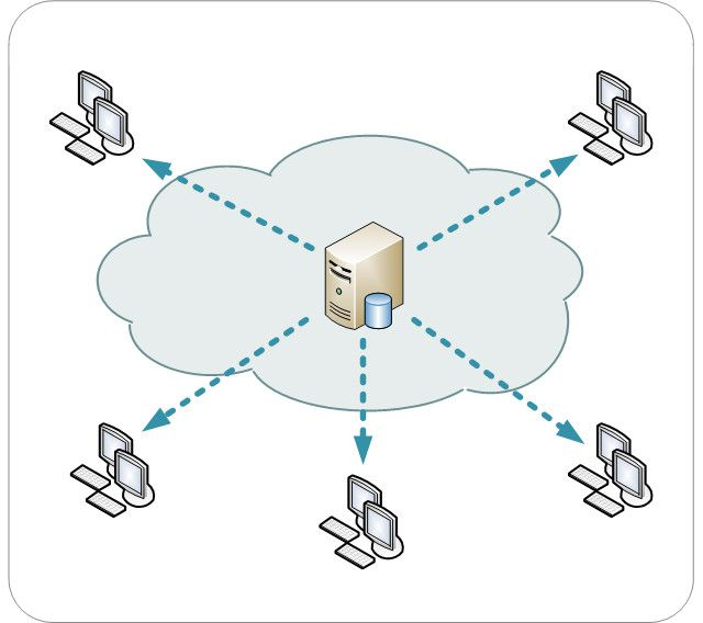 A content delivery network serves content to website visitors