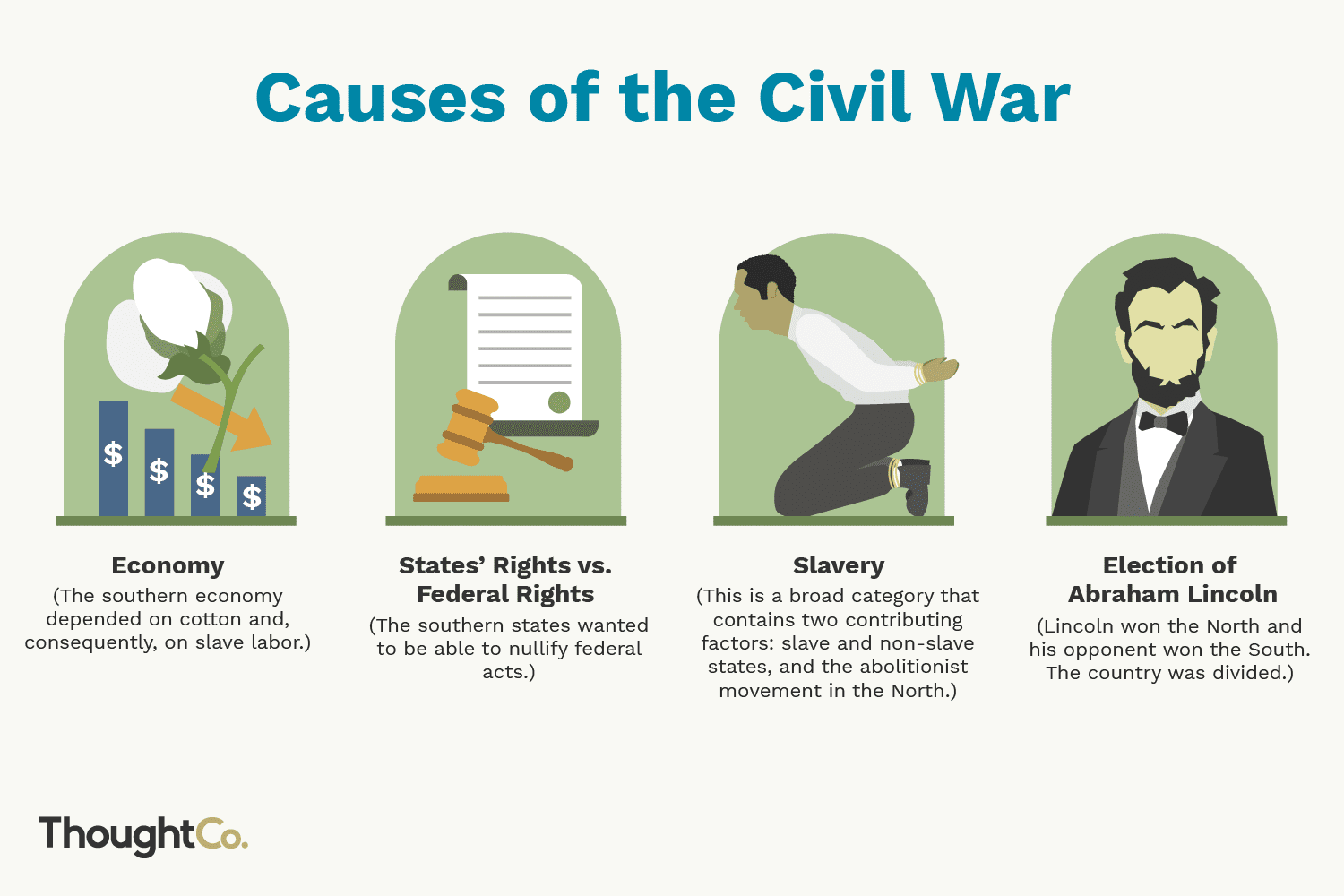 Top Causes Of The Civil War Lincoln Starting Problems