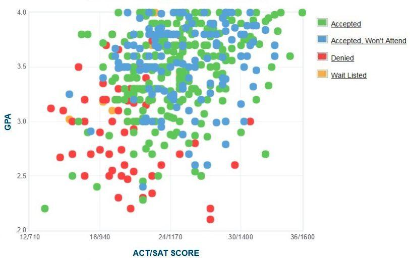 Rutgers University-Newark Applicants' Self-Reported GPA/SAT/ACT Graph.