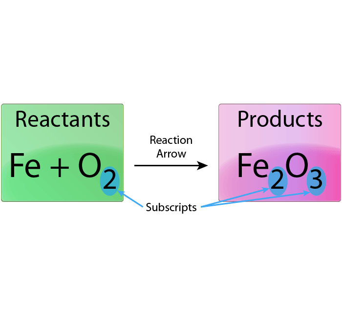 Easy steps for balancing chemical equations this is the unbalanced chemical equation for the reaction between iron and oxygen to produce iron ibookread ePUb