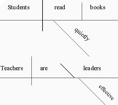 Learn How To Diagram A Sentence