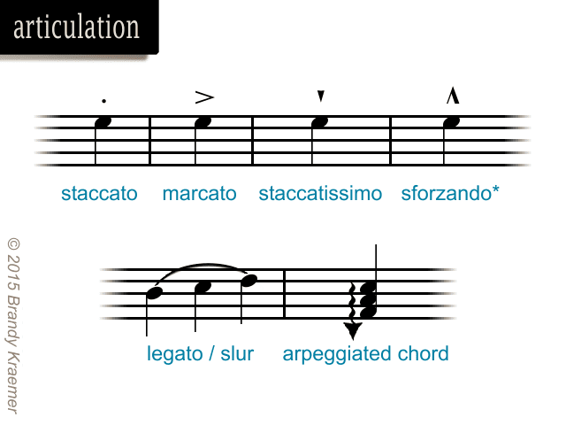 Musical Symbols Commands Of Piano Notation