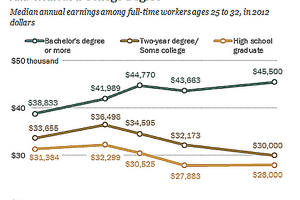 The growing disparity between income of those with college degree versus those without illustrates the way occupation acts as an intervening variable between education and income.