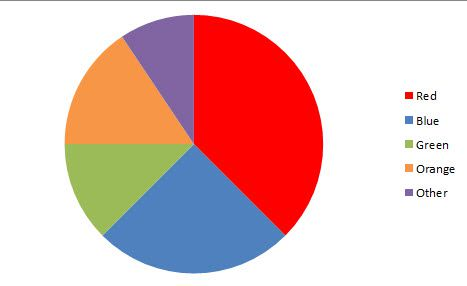 Definition and explanation on circle and pie graphs a pie chart of favorite colors ccuart Image collections