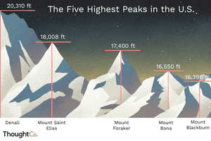 Bar chart of the five highest peaks in the U.S.