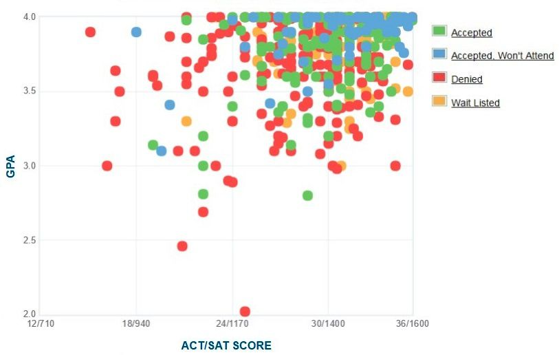 Carleton College Applicants' Self-Reported GPA/SAT/ACT Graph.