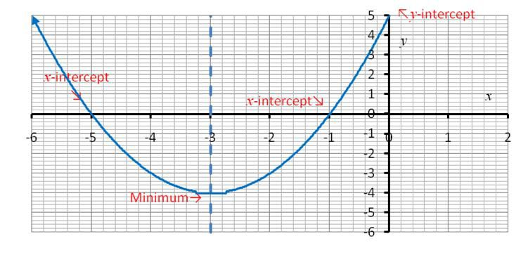 The parabola created using a quadratic function