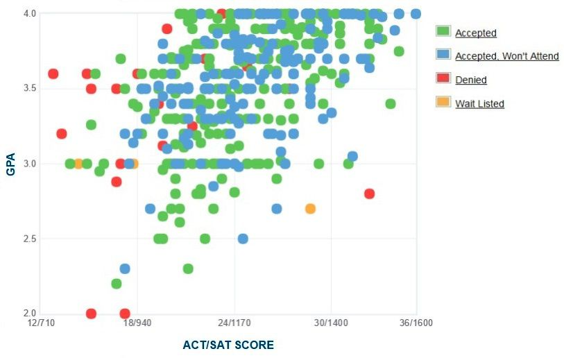 New York Institute of Technology Applicants' Self-Reported GPA/SAT/ACT Graph.