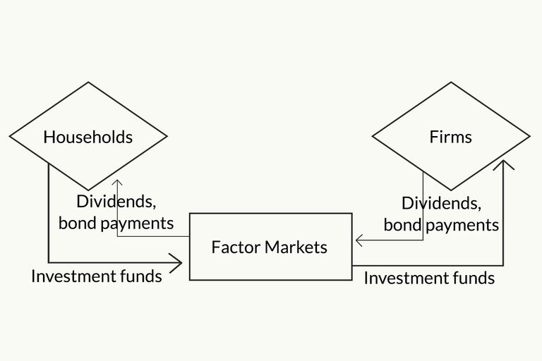 The Circular Flow Model Of The Economy