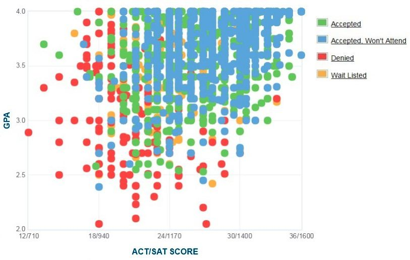 Marquette University Applicants' Self-Reported GPA/SAT/ACT Graph.