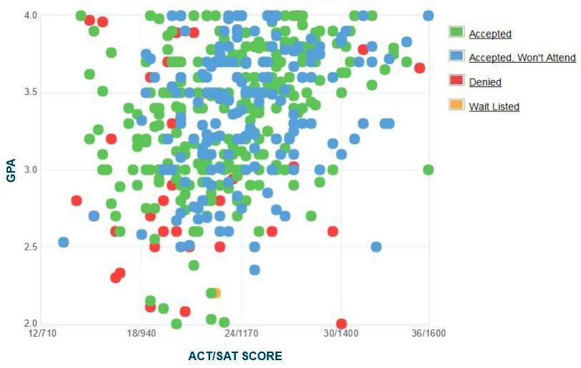 University of Massachusetts Boston Applicants' Self-Reported GPA/SAT/ACT Graph.