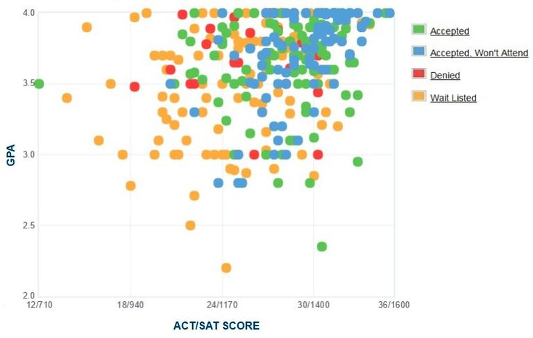 Gettysburg College GPA, SAT and ACT Data for Admission