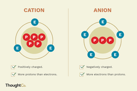 Illustrated cation and anion
