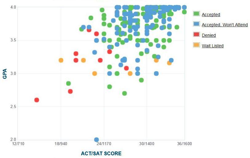 Gráfico GPA / SAT / ACT autoinformado de los solicitantes de Center College.