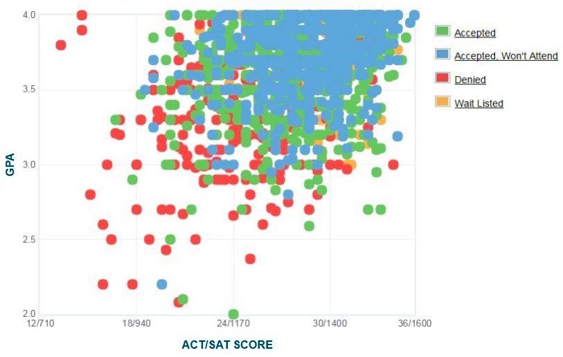 American University Applicants' Self-Reported GPA/SAT/ACT Graph.