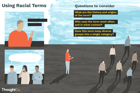 Illustration depicting key questions to consider before using a racial term.