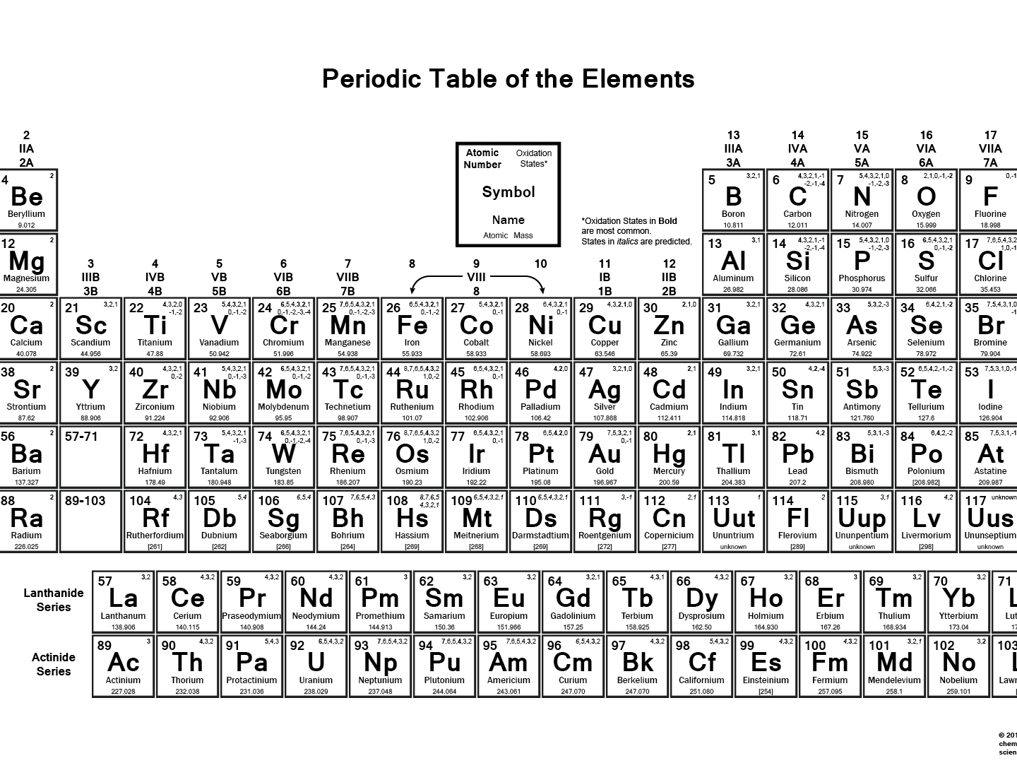 Periodic Table Of The Elements Oxidation Numbers