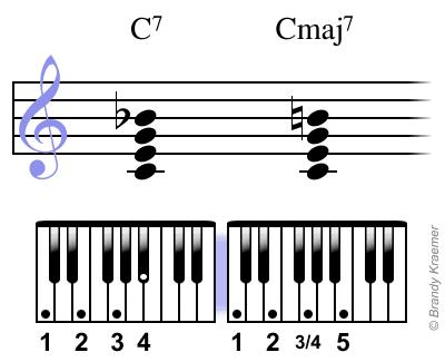 Cmaj7 chord: C E G B