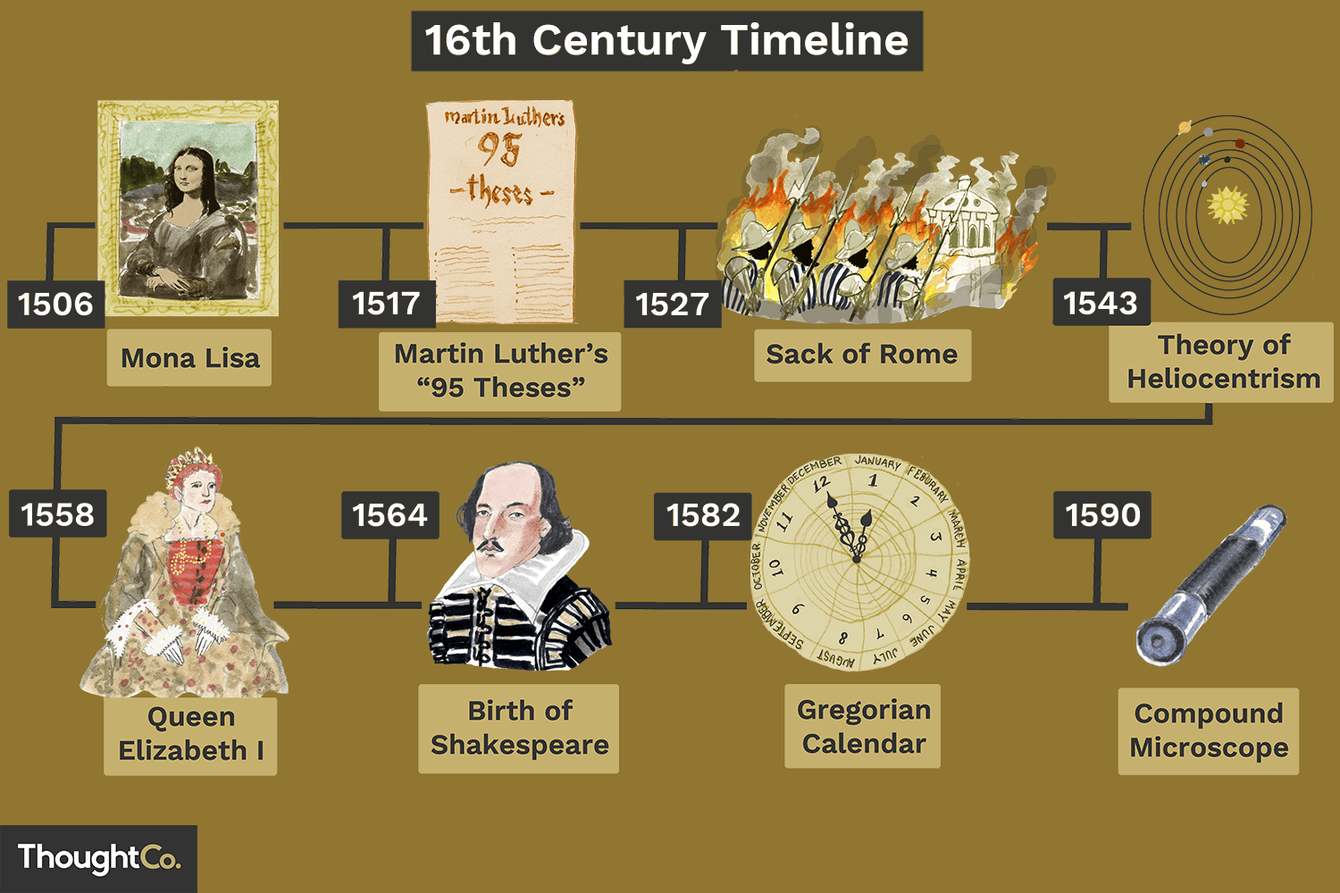 16th Century  The Technology  Science  And Inventions