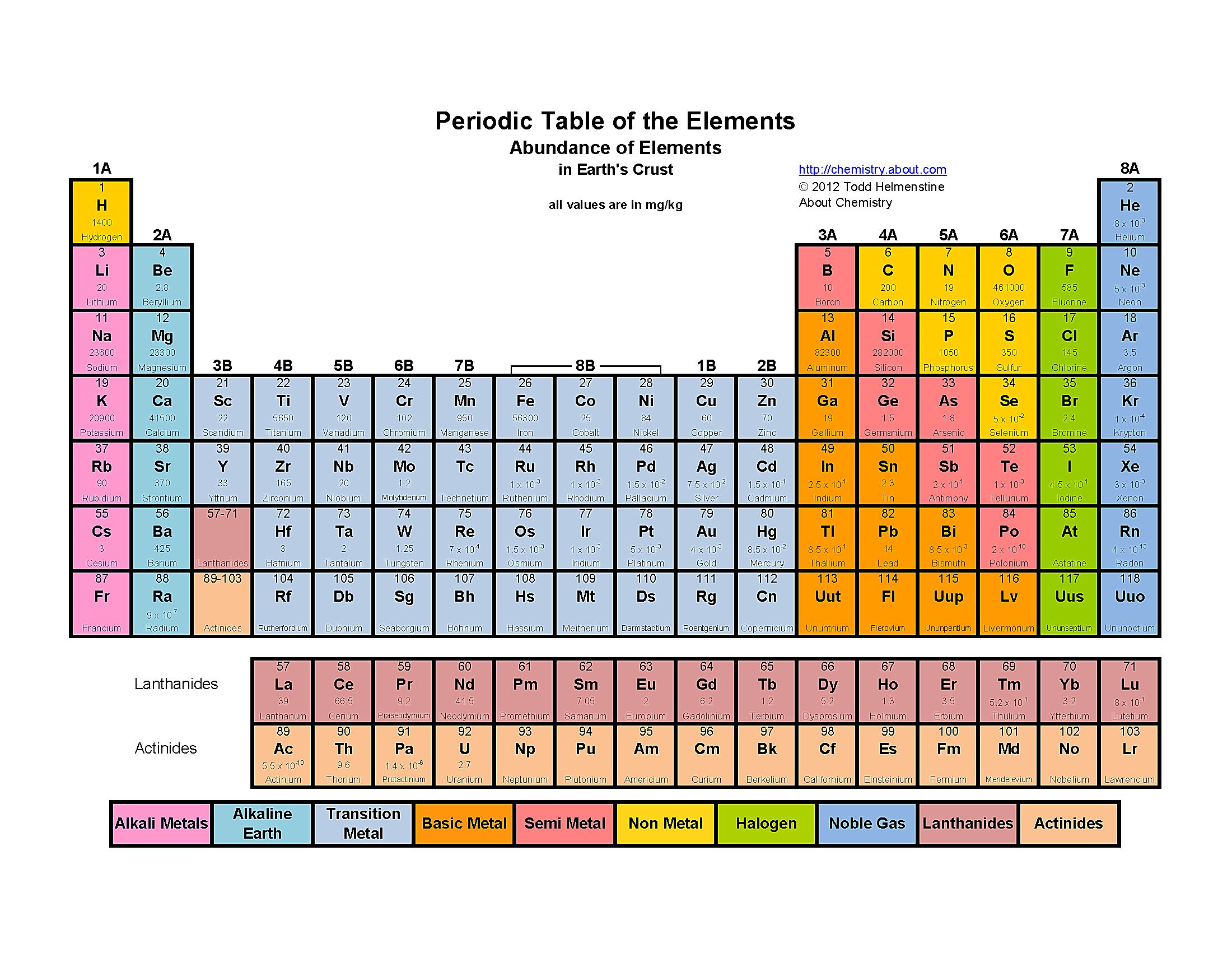 Color Periodic Table of the Elements - Abundance of Elements in Earth's Crust