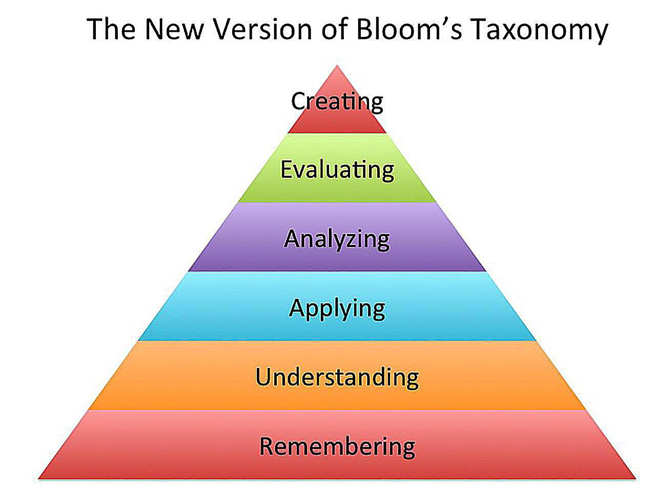 Question Stems for Each Level of Bloom's Taxonomy