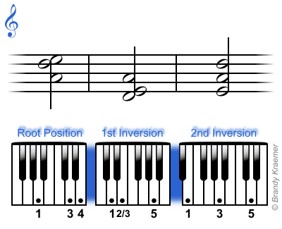 Asus4 Piano Chords Choice Image Chord Guitar Finger Position