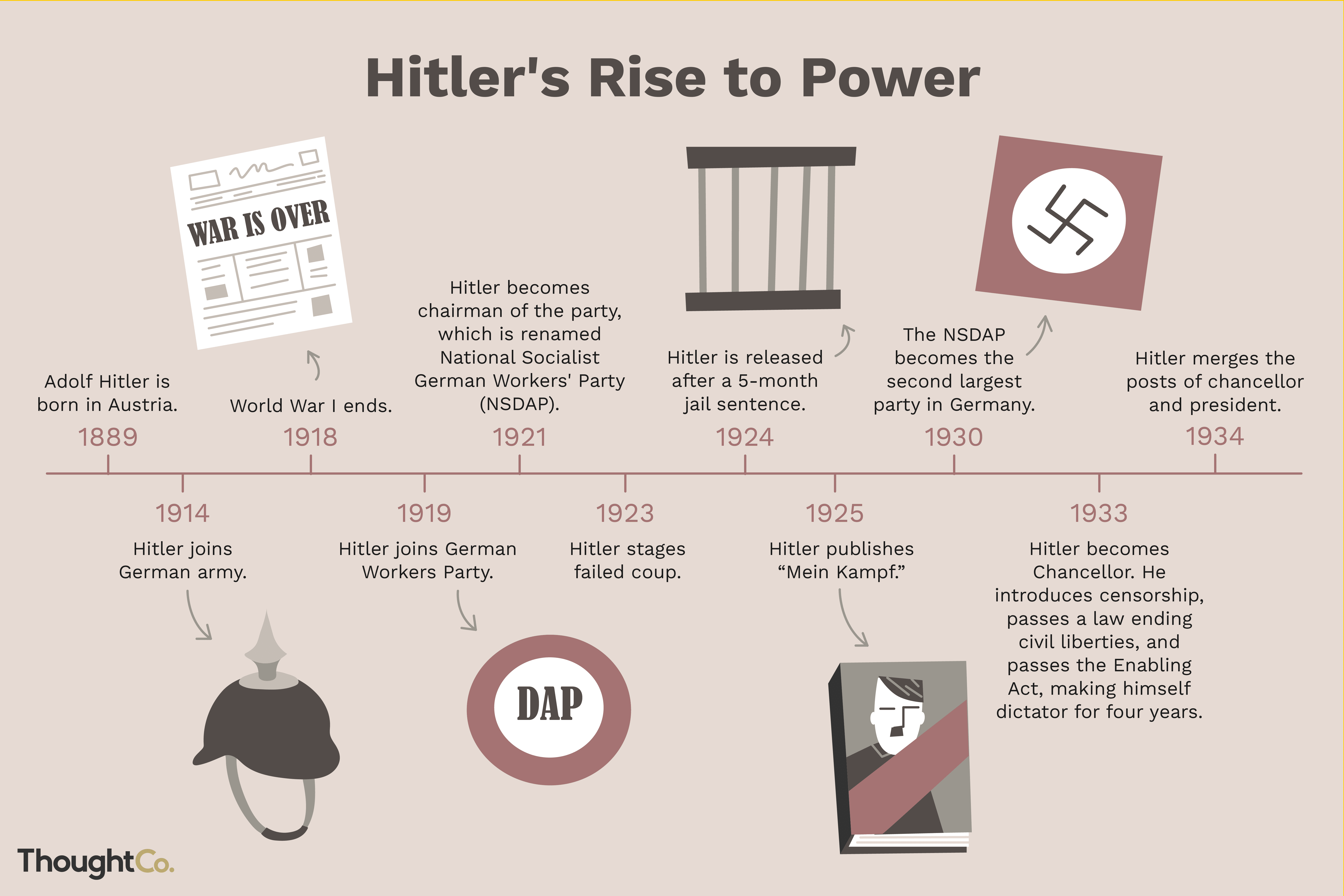 A Timeline Of Hitlers Rise And Steps To Power