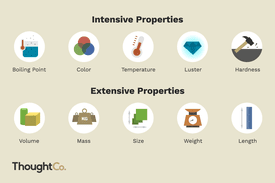 Illustrations of Intensive and Extensive Properties.