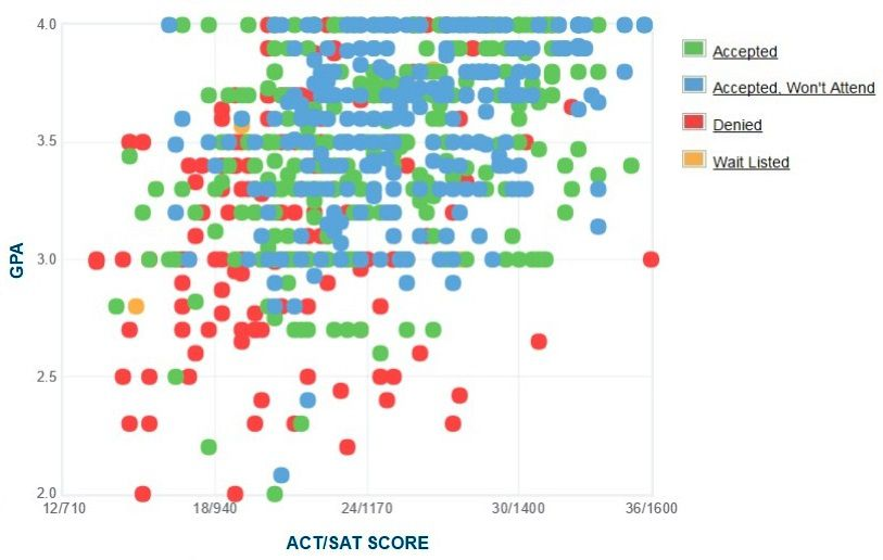 CUNY City College Applicants' Self-Reported GPA/SAT/ACT Graph.