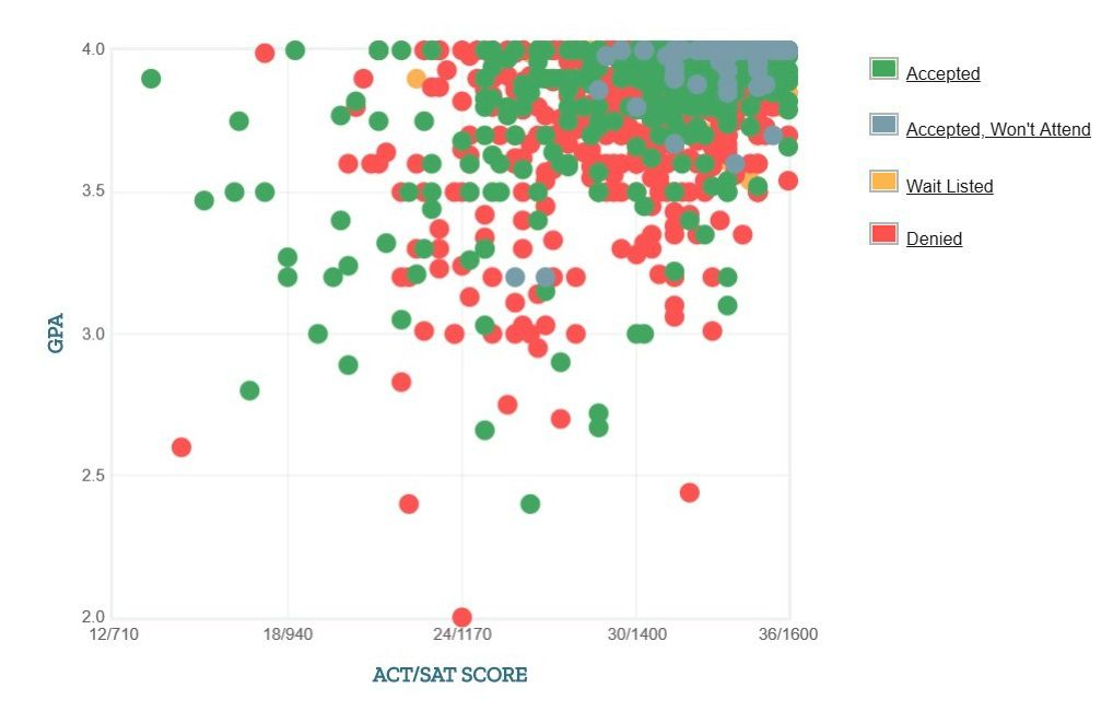 Mit Acceptance Rate >> Mit Acceptance Rate Sat Act Scores