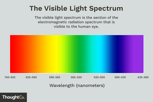 The visible light spectrum is the section of the electromagnetic radiation spectrum that is visible to the human eye.