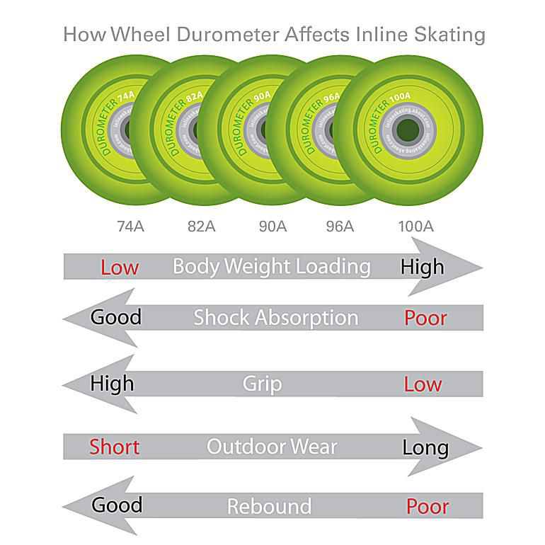 How Wheel Durometer Affects Your Skating Inline Affect Image C 2009 Carlesa Williams Licensed To About Inc