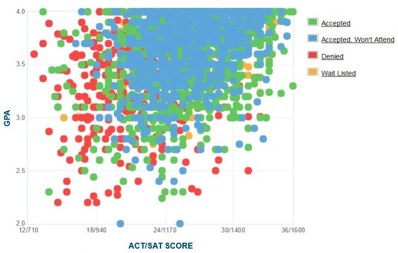 Baylor University Applicants' Self-Reported GPA/SAT/ACT Graph