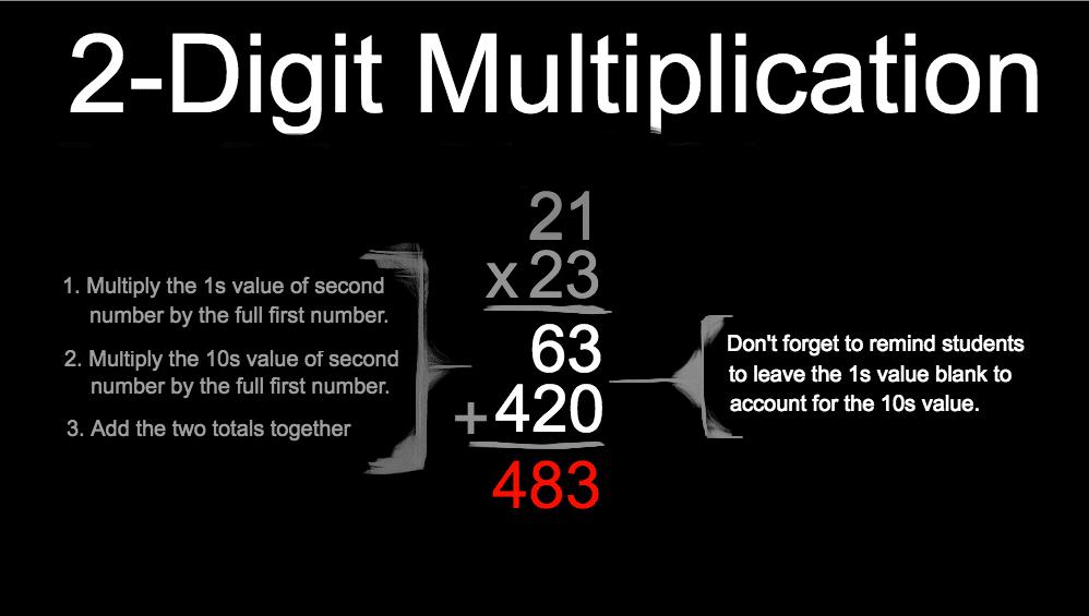 Sample equation for two-digit multiplication