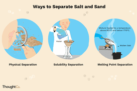 Ways to separate salt and sand: physical separation, solubility separation, and melting point separation