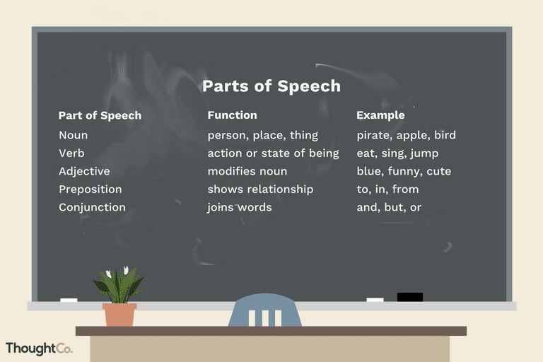 Preposition In Learn In Marathi All Complate: The 9 Parts Of Speech: Definitions And Examples