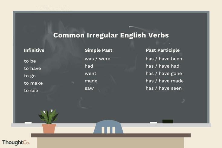 begin began begun correct grammar
