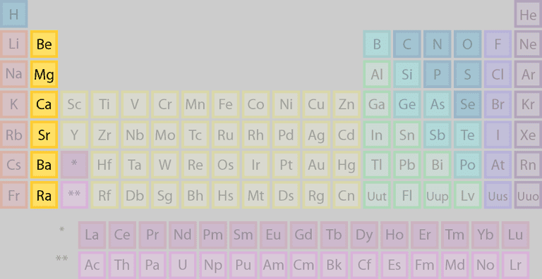 The elements of this periodic table belong to the alkaline earth element group or family.