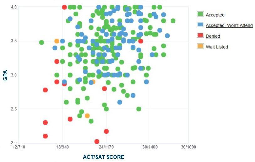 The Citadel Applicants' Self-Reported GPA/SAT/ACT Graph.