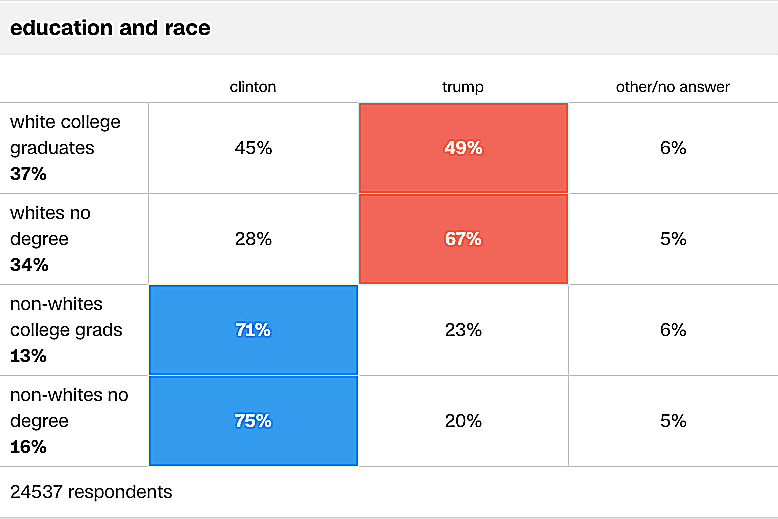 Whites preferred Trump regardless of their education level in the 2016 presidential election.