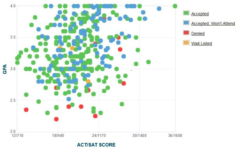 California State University, Bakersfield Applicants' Self-Reported GPA/SAT/ACT Graph.
