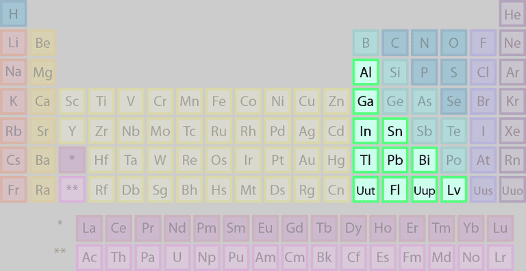 Basic Metal Element Group